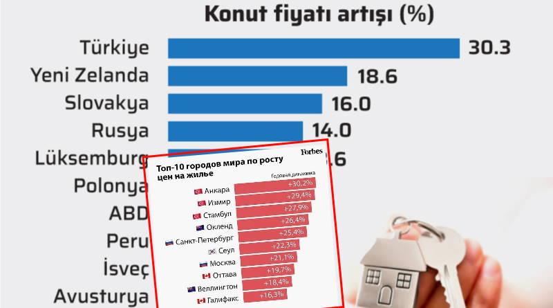 Турция – лидер по росту цен на недвижимость в мире