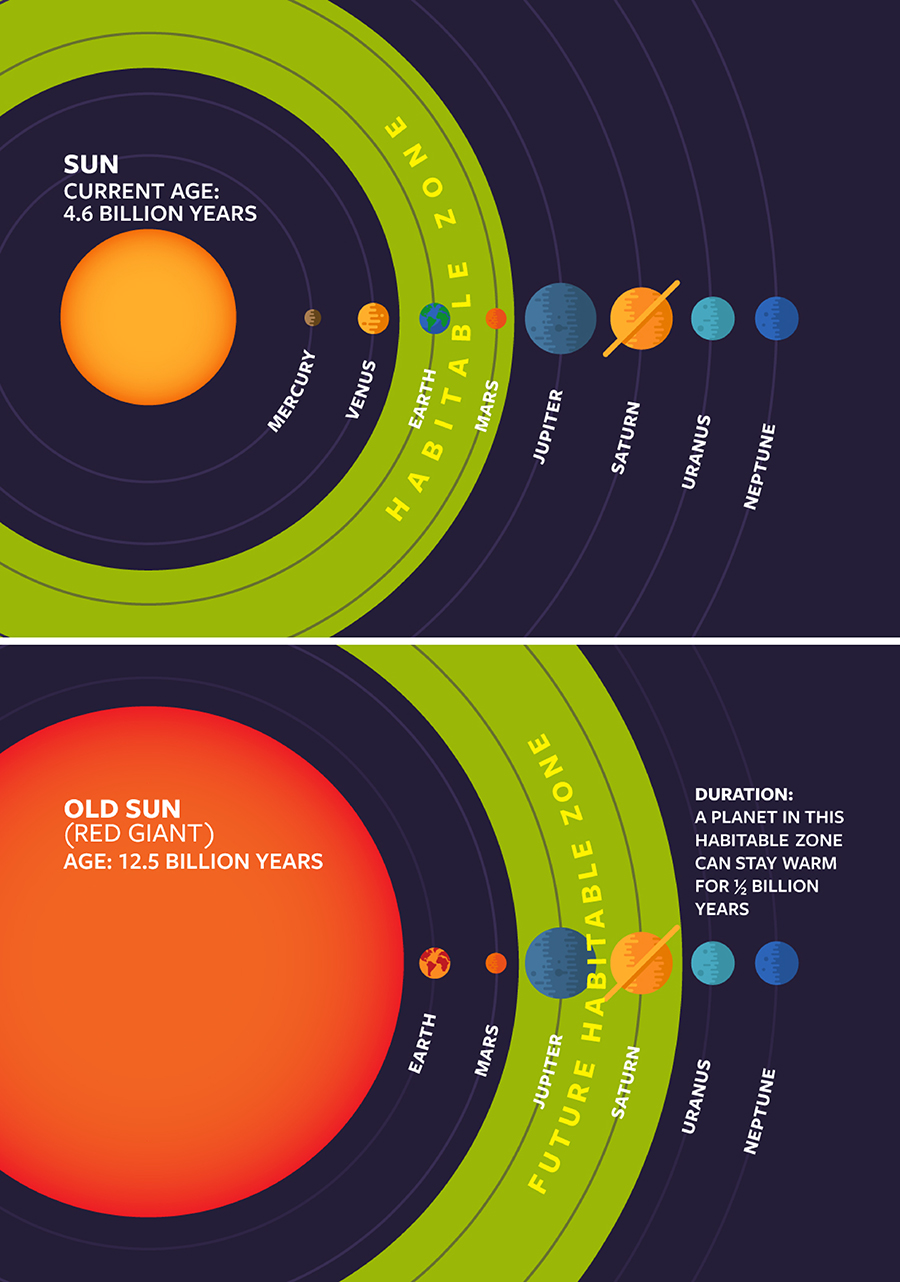 Normal yellow stars, like our sun, become red giants after several billion years. When they do, the planetary habitable zone changes - and Lisa Kaltenegger and Ramses Ramirez are searching for them.