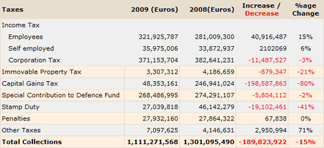 Cyprus Inland Revenue Department collections January - August 2009/2008