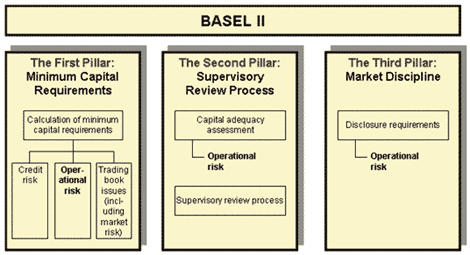 The three mutually supporting pillars of the Basel II Accord