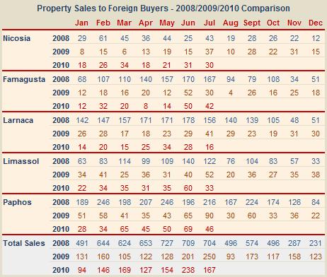 Cyprus overseas property sales - July 2010