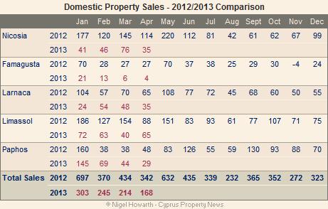 cyprus property sales - domestic market
