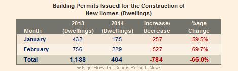 Cyprus building permits new homes February 2014 vs 2013