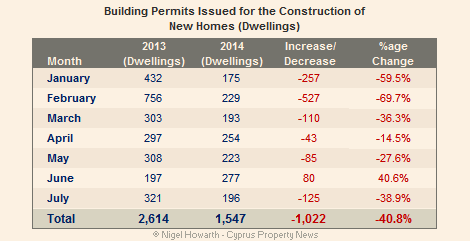 Cyprus building permits July 2014