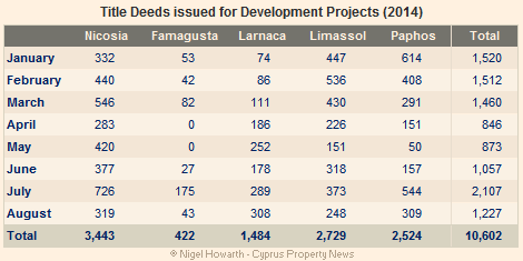 Title Deeds for development projects