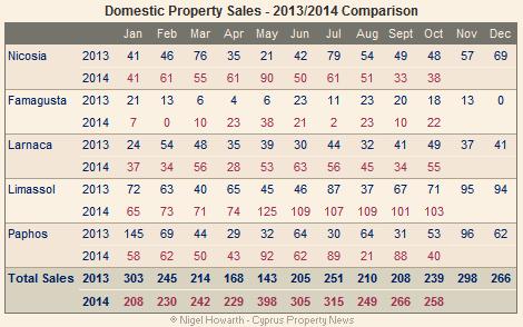 domestic sales Oct 2014
