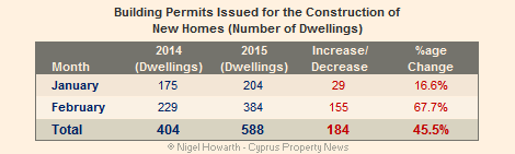 Cyprus new home construction February 2015 vs 2014