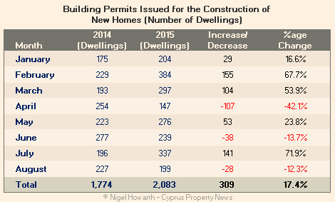 Cyprus building permits August 2015