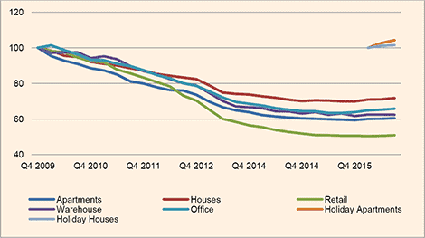 Average Cyprus property prices Q3 2016