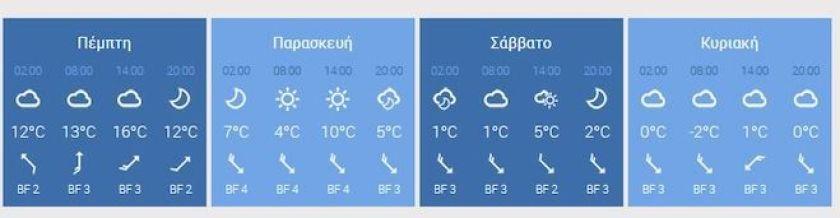 Εικόνα με τις θερμοκρασίες στη Θεσσαλονίκη, Φεβρουάριος 2021