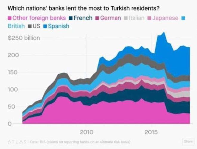 Οικονομικοί δείκτες: Η Τουρκία στο χείλος του γκρεμού - Ποιους θα συμπαρασύρει