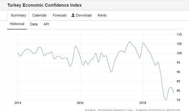 Η οικονομική κατάρρευση της Τουρκίας σε τρία γραφήματα