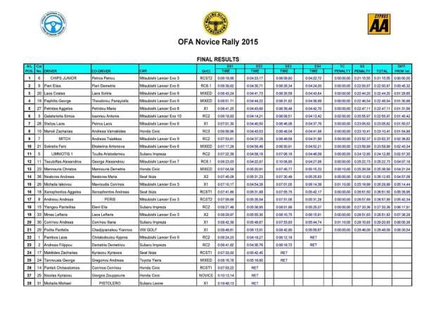 OFA Novice-Final Results