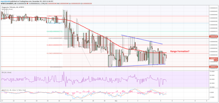 Dogecoin Price Weekly Analysis - Retest of Lows Likely?