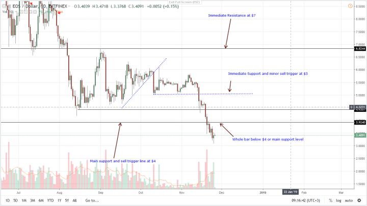 EOS / USD価格分析