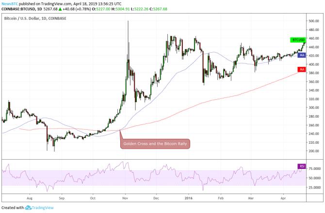 bitcoin price, btc price