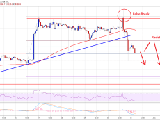 Bitcoin (BTC) Price Nosedives: Is This The Start Of Major Correction?