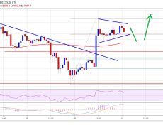 Bitcoin (BTC) Price Recovers Sharply: Is This A Real Bullish Move?