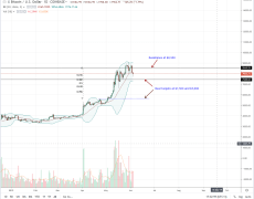 Bitcoin Buyers Exhausted, Is This A Pause Before $10,000 And Beyond?