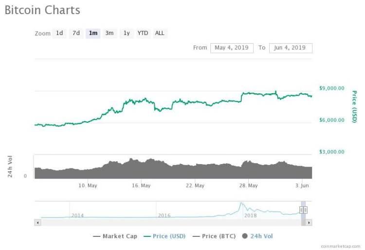 Bitcoin Indicator