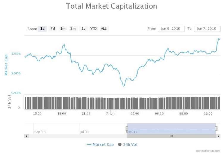 crypto coins market tracker