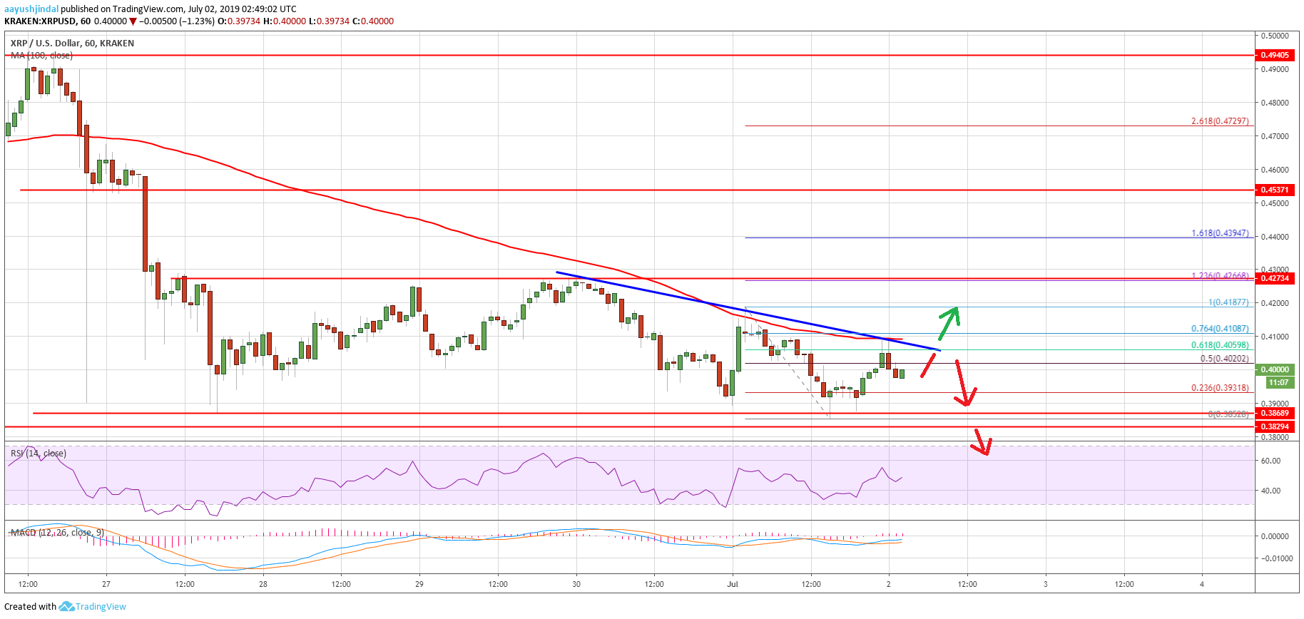 Bitcoin Down 7% While Ripple Price (XRP) Struggling To Hold
