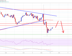 Bitcoin (BTC) Turns Short Term Bearish But Holding Key Support