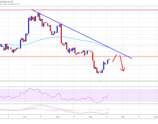 Ethereum (ETH) Holding Uptrend Support But For How Long?
