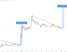 Ready For Liftoff: Two-Year Downtrend Breakout Could Lead to $14 XRP