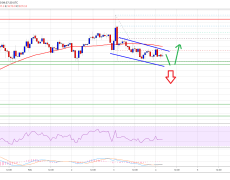 Bitcoin Reaches Crucial Juncture: Breakdown Below This Level Could Spark Vertical Drop