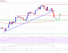 Sorry Bears, Bitcoin Daily Chart Suggests a Strong Bounce Is More Likely