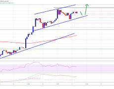 Bitcoin Above $10K Is Looming And It Could Spark A Massive Stop Hunt & Rally