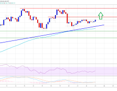 Ethereum Primed For Lift-Off And Move To $300 On The Cards