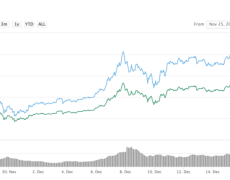 Analyst: Recent Bitcoin Rally Is Only the Start, Retail Will Take it to New Highs