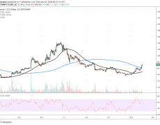 Litecoin Hits 17-Week High and It Could Be Bullish for Bitcoin