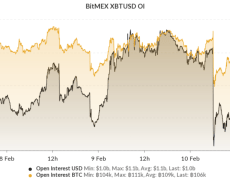 Crypto Fireworks Yet to Come As BitMEX Open Interest Remains Over $1 Billion