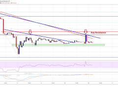 Bitcoin Is Forming a Double Top At $6,000, And Now At Risk Of a Big Drop