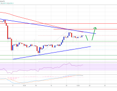 Bitcoin Above 100 SMA (H4) Could Spark Strong Surge To $7.5K