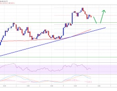 Bitcoin Lacks Momentum Above $9k: Here's Why Bulls Are Comfortable