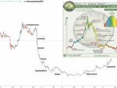 Market Cycle Psychology: Did The Crypto Market Just Enter Full Anxiety Phase?