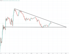 Altcoin Market Forms Crypto's Most Dangerous Pattern