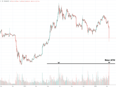 Record-Breaking Bitcoin Volume On Binance Points to Possible Capitulation and Bottom