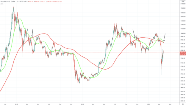 bitcoin price chart death cross