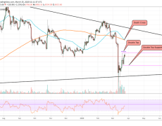 Bitcoin Paints Two Extremely Bearish Patterns: Death Cross and Double Top
