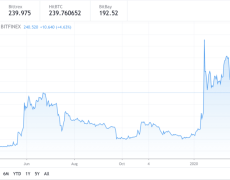 Why Latest Crypto Rebound Sets Bitcoin SV (BSV) on the Path to $300