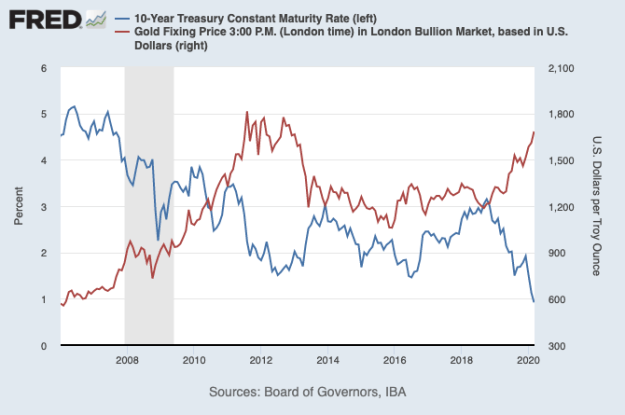 bitcoin, cryptocurrency, crypto, gold, US treasury