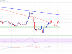 Bitcoin Lacks Momentum Above 100 SMA: Here's Why Bears Are Comfortable