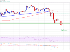 Bitcoin Shows Signs of Reversal; But $6,550 Shows Bullish Case Remains Intact
