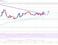 A Key Trend Is Forming For Ethereum and A Swift Rally Could Occur