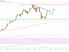 Ripple (XRP) Daily Close Above $0.20 Would Make Case for Larger Rally
